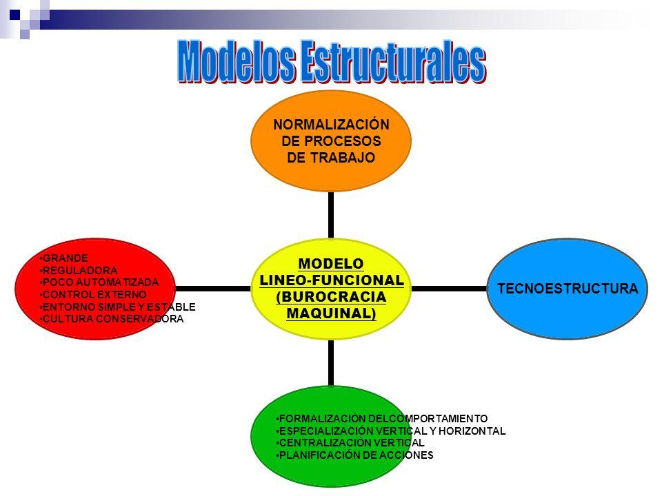 MODELO LINEO- FUNCIONAL (BUROCRACIA MAQUINAL) NORMALIZACIÓN DE PROCESOS DE TRABAJO TECNOESTRUCTURA FORMALIZACIÓN DELCOMPORTAMIENTO ESPECIALIZACIÓN VER