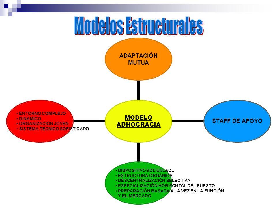 MODELO ADHOCRACIA ADAPTACIÓN MUTUA STAFF DE APOYO DISPOSITIVOS DE ENLACE ESTRUCTURA ORGÁNICA DESCENTRALIZACIÓN SELECTIVA ESPECIALIZACIÓN HORIZONTAL DE