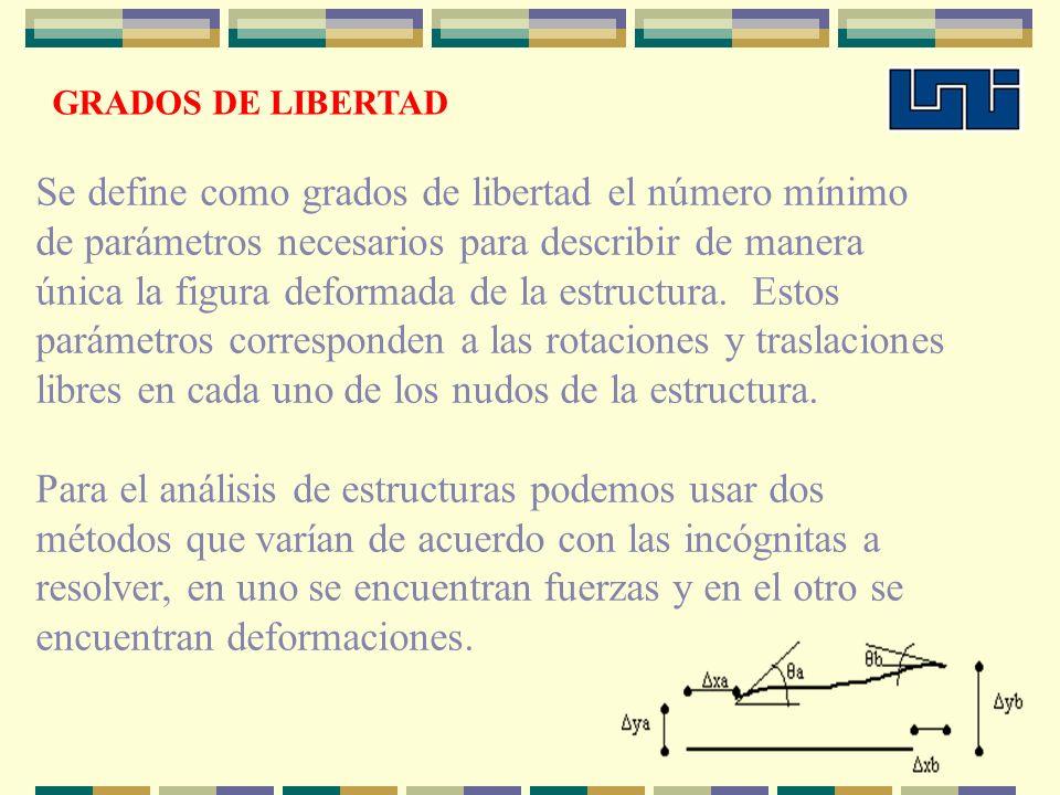 GRADOS DE LIBERTAD Se define como grados de libertad el número mínimo de parámetros necesarios para describir de manera única la figura deformada de l