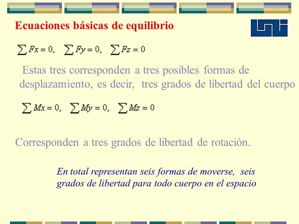 Estas tres corresponden a tres posibles formas de desplazamiento, es decir, tres grados de libertad del cuerpo Corresponden a tres grados de libertad