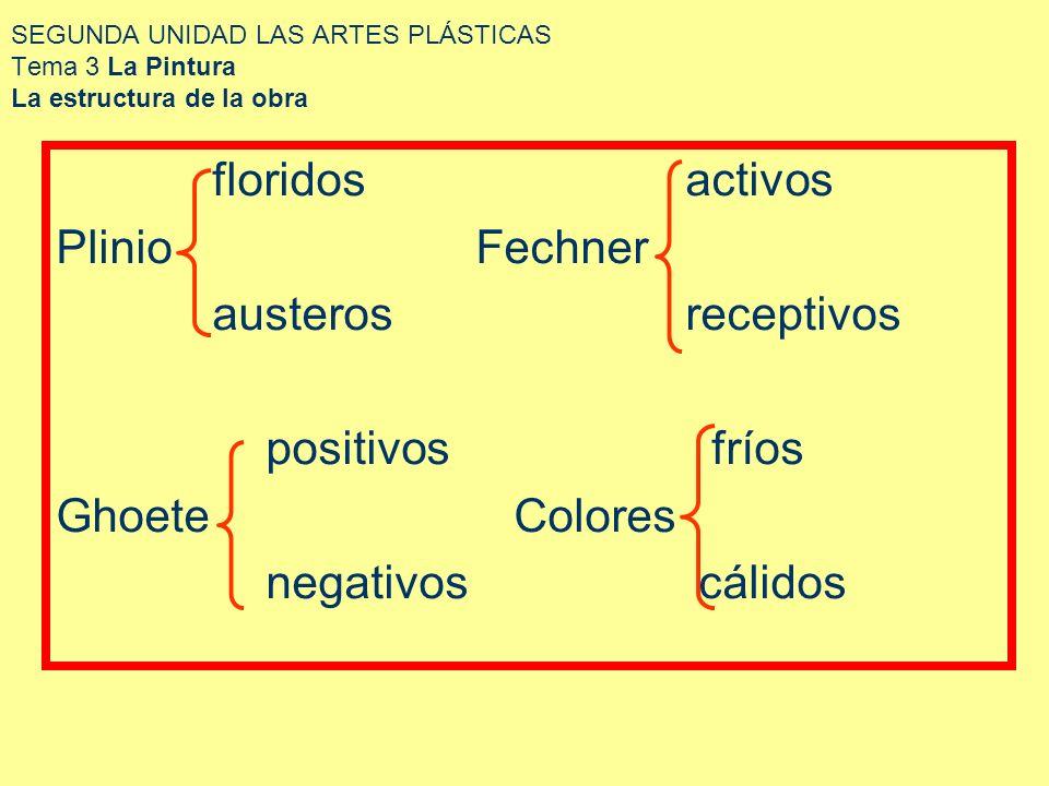 SEGUNDA UNIDAD LAS ARTES PLÁSTICAS Tema 3 La Pintura La estructura de la obra floridosactivos PlinioFechner austerosreceptivos positivos fríos Ghoete