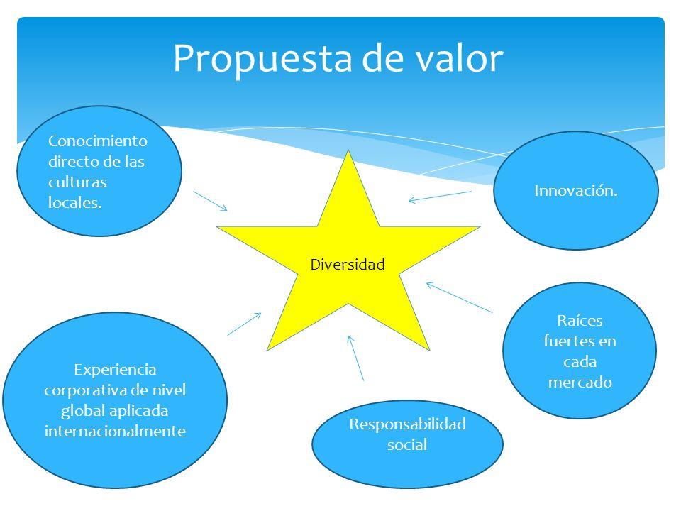 Propuesta de valor Raíces fuertes en cada mercado Conocimiento directo de las culturas locales. Experiencia corporativa de nivel global aplicada inter
