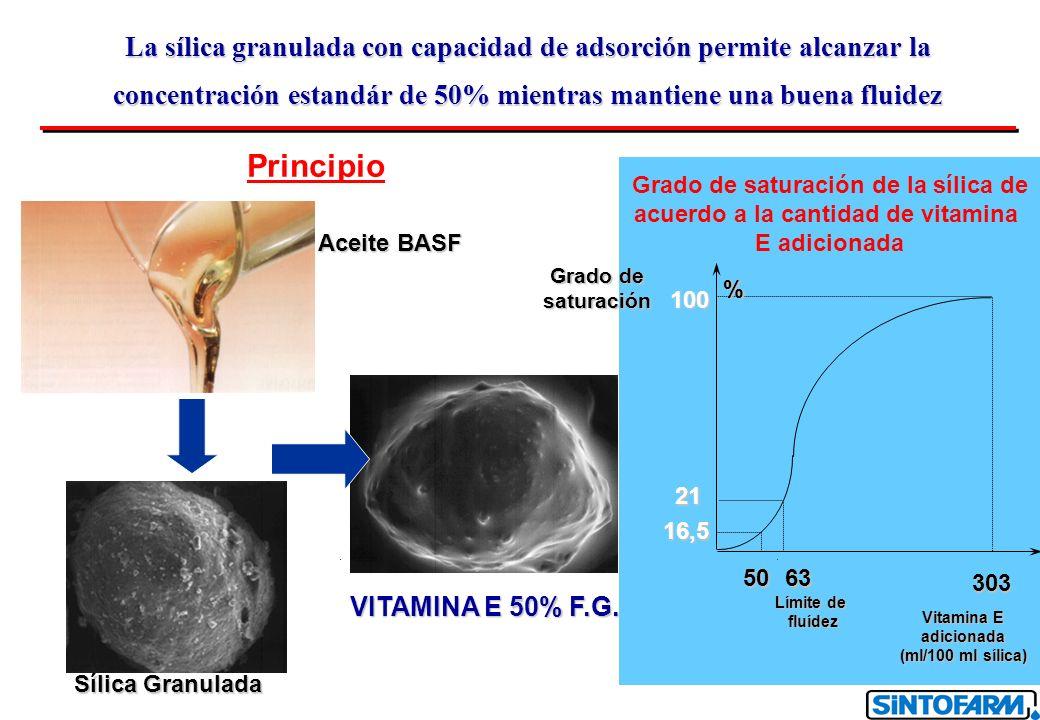 La sílica granulada con capacidad de adsorción permite alcanzar la concentración estandár de 50% mientras mantiene una buena fluidez Principio 100 21