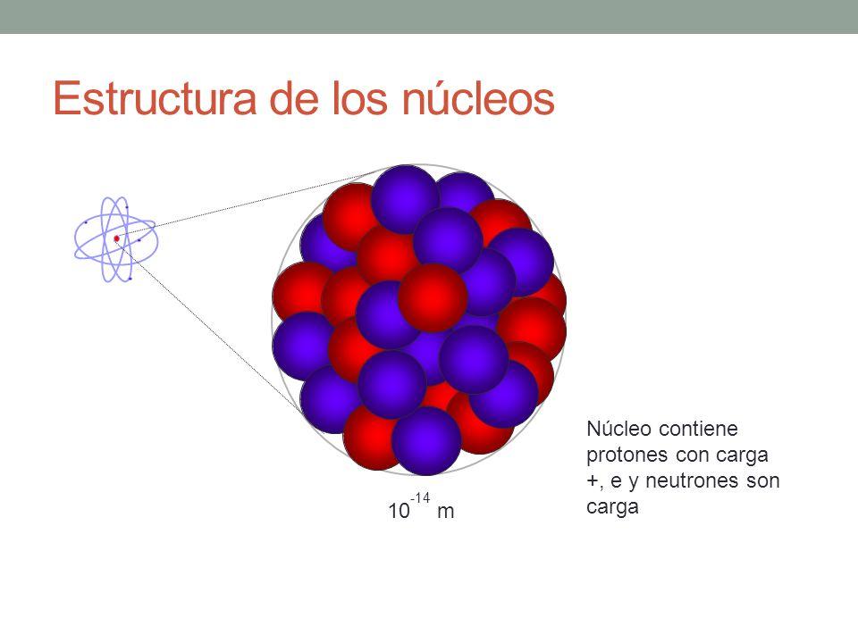 Estructura de los núcleos Núcleo contiene protones con carga +, e y neutrones son carga 10 -14 m
