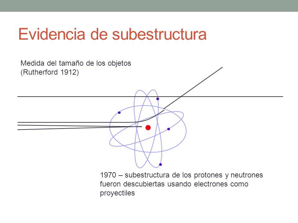 Evidencia de subestructura Medida del tamaño de los objetos (Rutherford 1912) 1970 – subestructura de los protones y neutrones fueron descubiertas usa