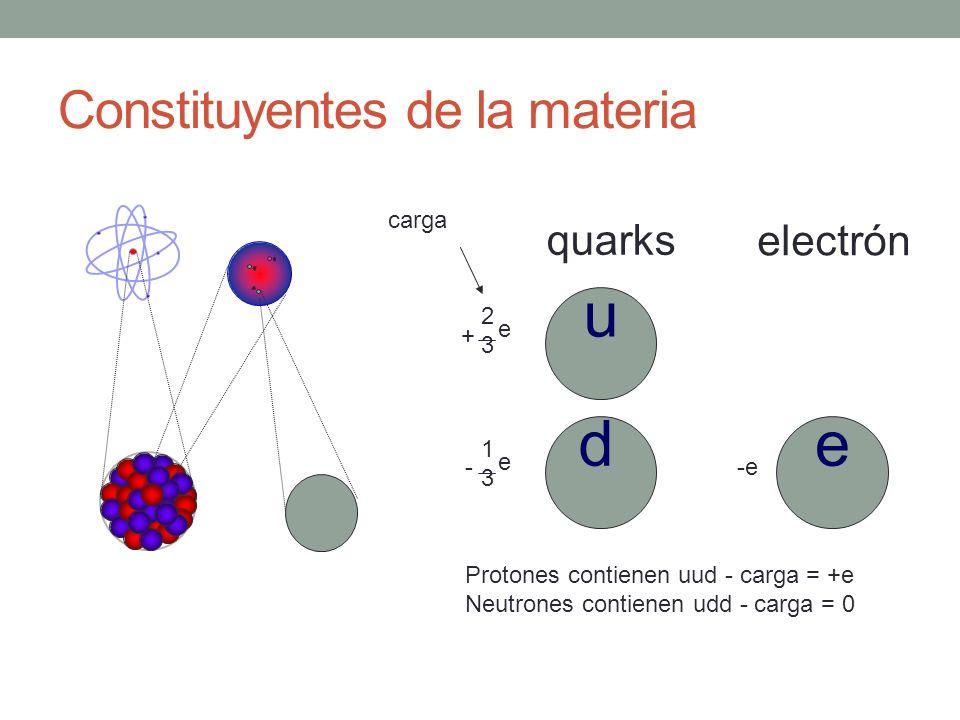 Constituyentes de la materia Protones contienen uud - carga = +e Neutrones contienen udd - carga = 0 quarks electrón 2323 e + 1313 e - -e carga u de