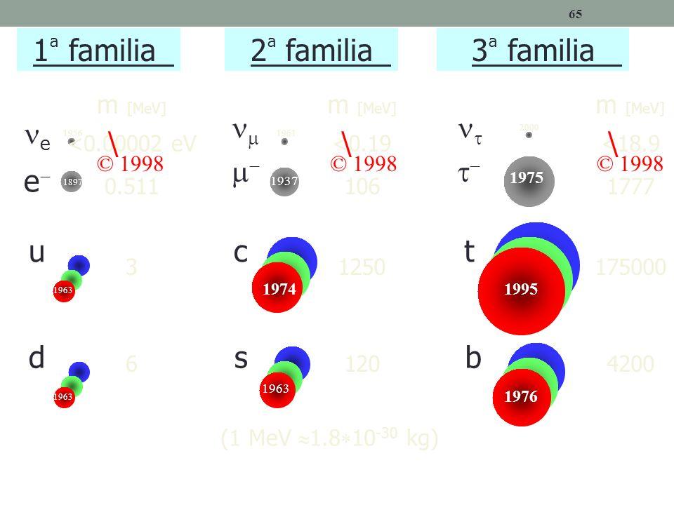 65 e e u d 1 ª familia 2 ª familia c s t b 3 ª familia (1 MeV 1.8 10 -30 kg) m [MeV] <0.00002 eV 0.511 3 6 m [MeV] <0.19 106 1250 120 m [MeV] <18.9 17