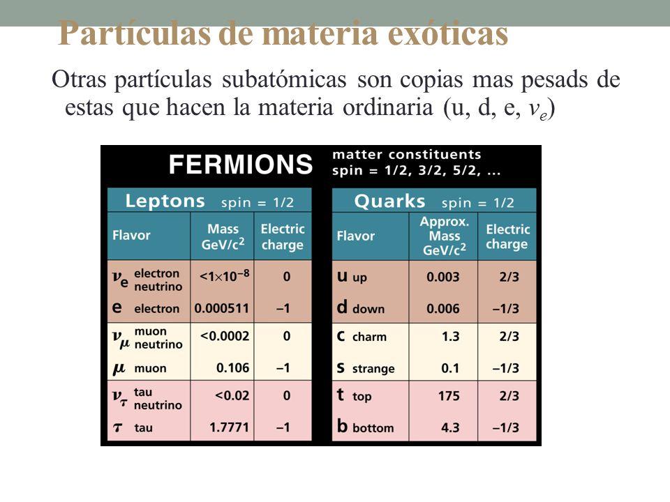 Partículas de materia exóticas Otras partículas subatómicas son copias mas pesads de estas que hacen la materia ordinaria (u, d, e, v e )