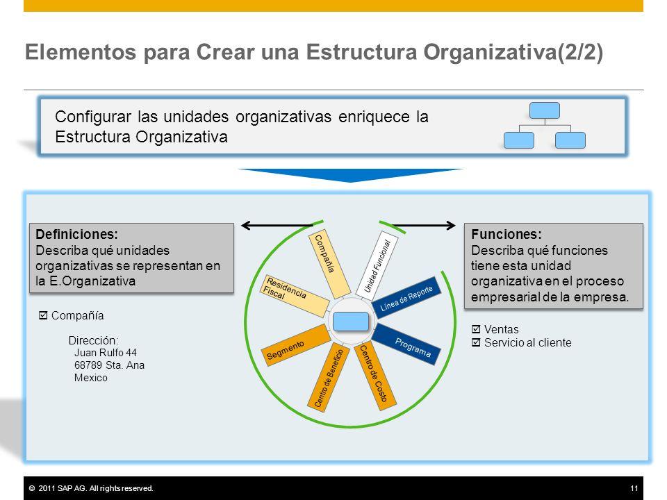 ©2011 SAP AG. All rights reserved.11 Elementos para Crear una Estructura Organizativa(2/2) Compañía Residencia Fiscal Segmento Centro de Beneficio Cen