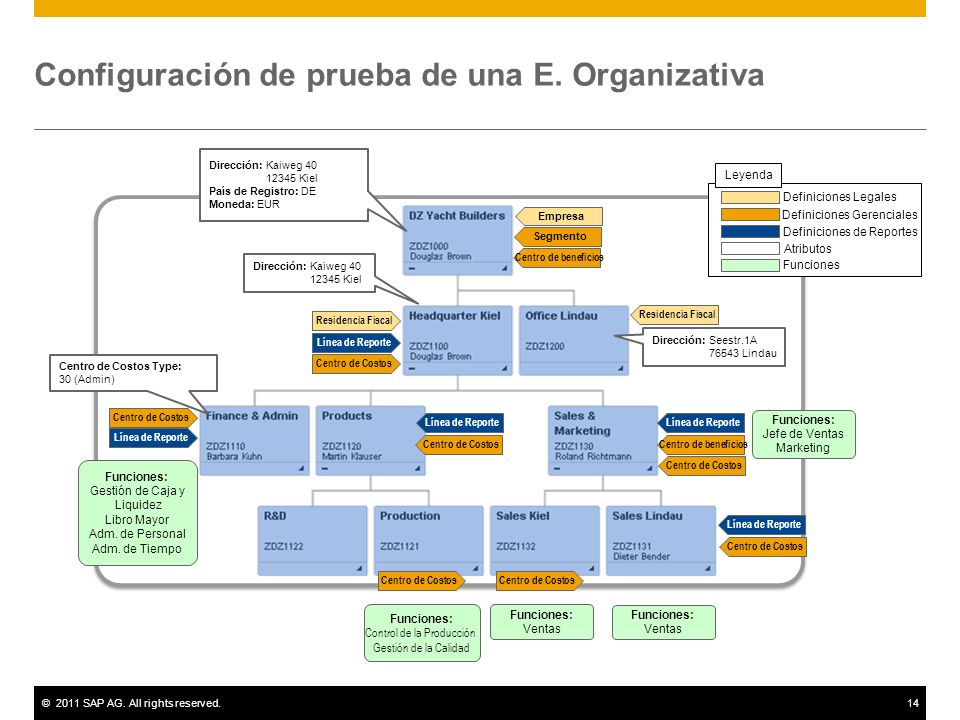 ©2011 SAP AG. All rights reserved.14 Configuración de prueba de una E. Organizativa Dirección: Kaiweg 40 12345 Kiel País de Registro: DE Moneda: EUR D
