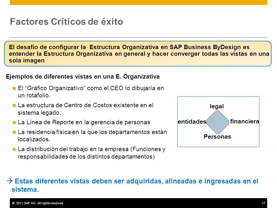 ©2011 SAP AG. All rights reserved.17 Factores Críticos de éxito El desafío de configurar la Estructura Organizativa en SAP Business ByDesign es entend