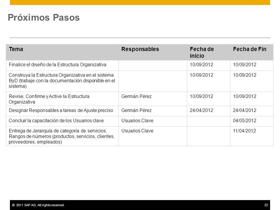 ©2011 SAP AG. All rights reserved.22 Próximos Pasos TemaResponsablesFecha de inicio Fecha de Fin Finalice el diseño de la Estructura Organizativa10/09