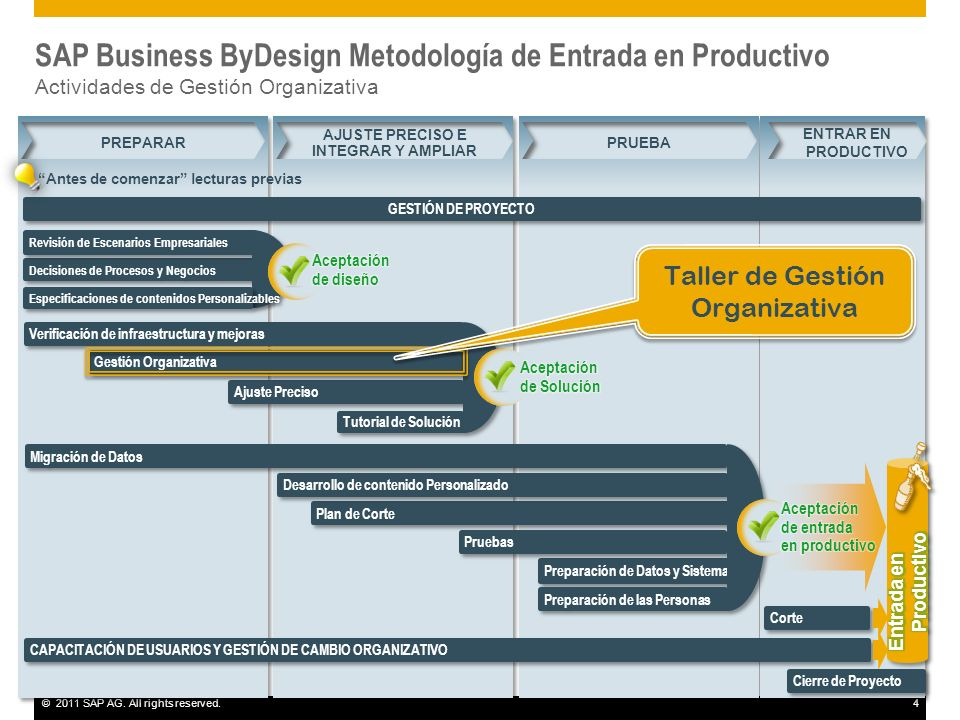 ©2011 SAP AG. All rights reserved.4 Decisiones de Procesos y Negocios Plan de Corte Revisión de Escenarios Empresariales Preparación de Datos y Sistem