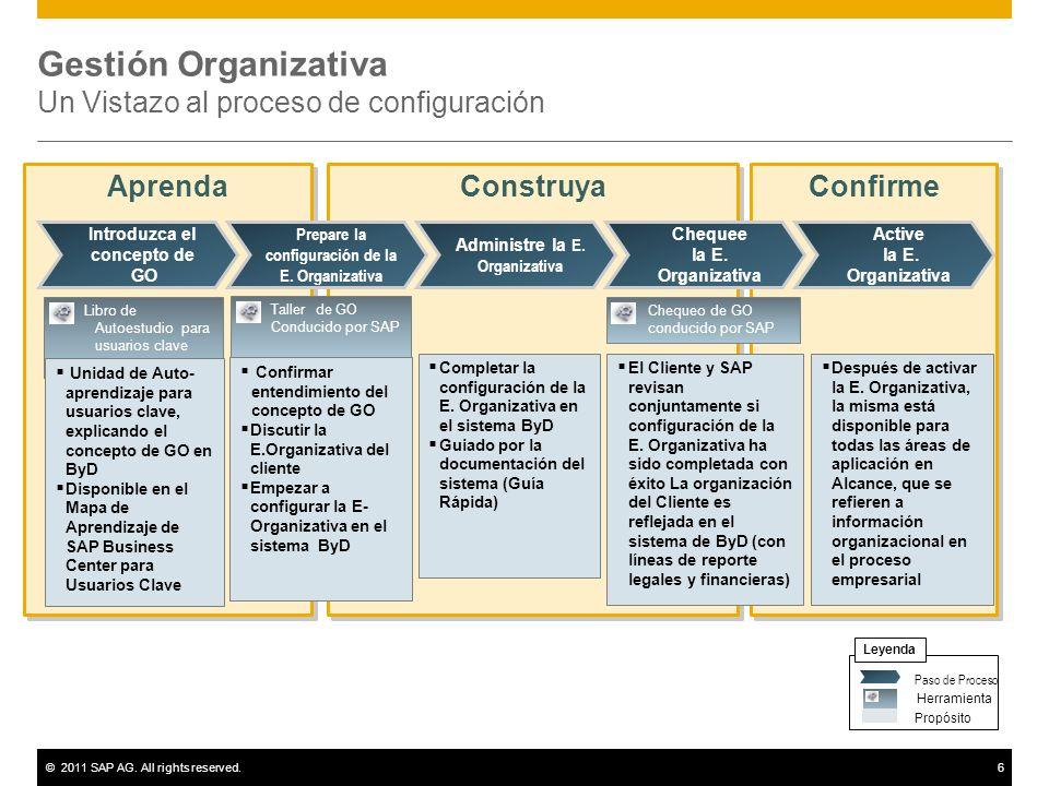 ©2011 SAP AG. All rights reserved.6 Gestión Organizativa Un Vistazo al proceso de configuración Confirme Construya Aprenda Libro de Autoestudio para u