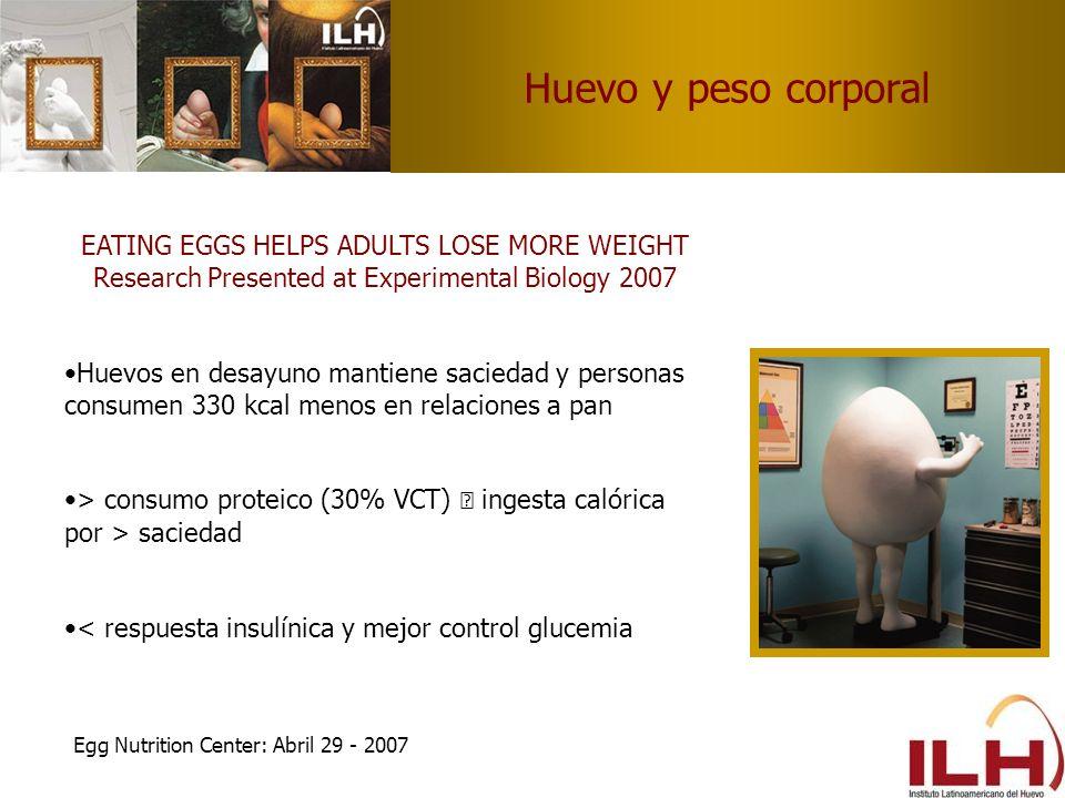 Huevo y peso corporal EATING EGGS HELPS ADULTS LOSE MORE WEIGHT Research Presented at Experimental Biology 2007 Huevos en desayuno mantiene saciedad y