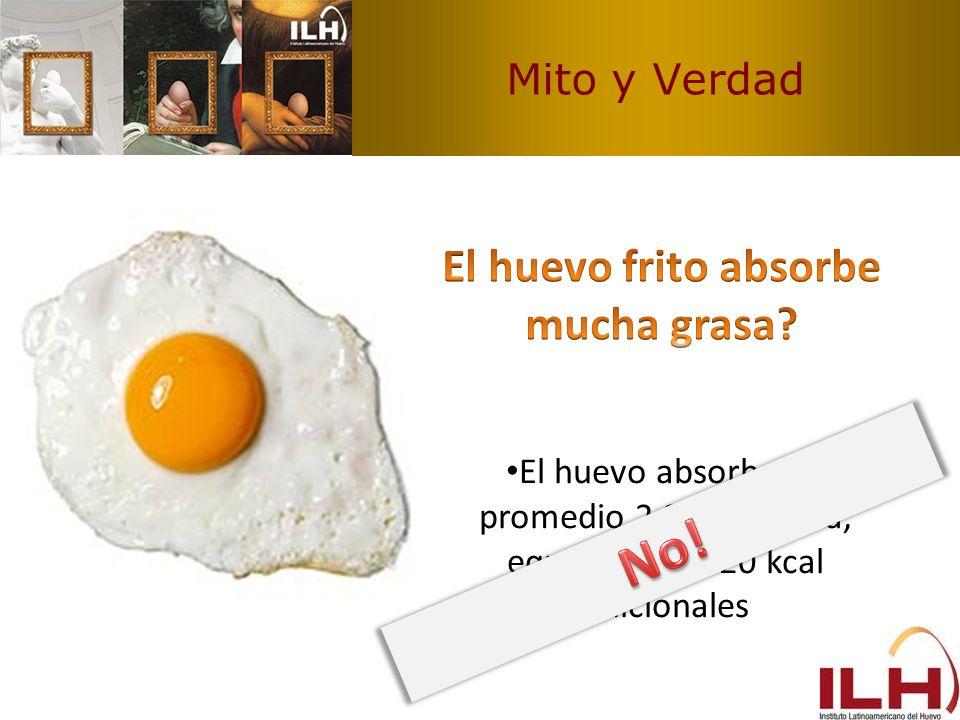 Mito y Verdad El huevo absorbe en promedio 2,2 g de grasa, equivalente a 20 kcal adicionales