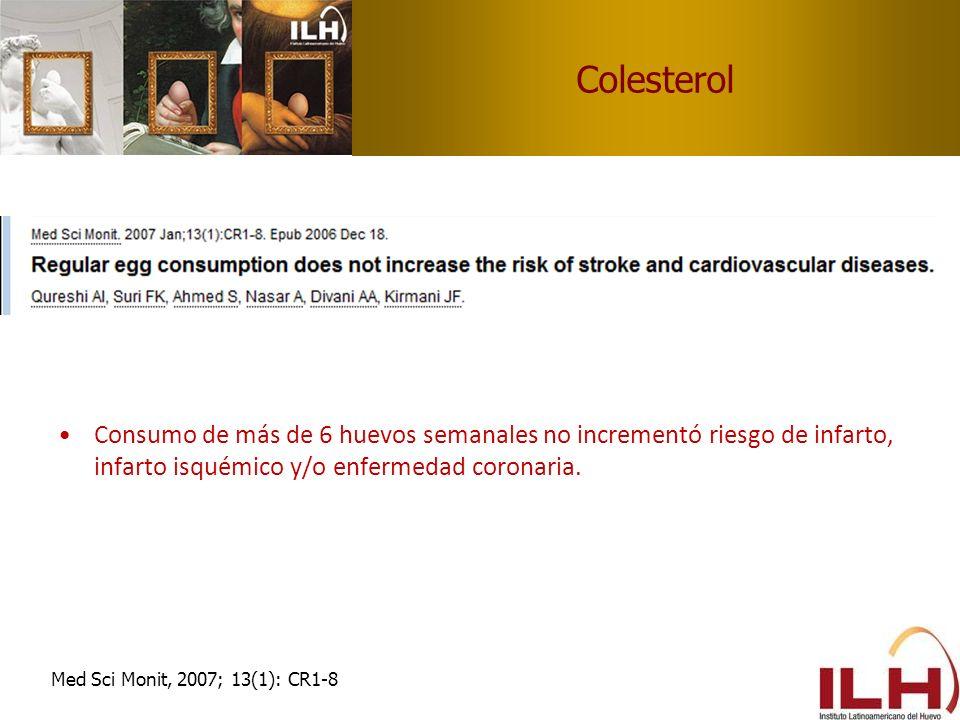 Colesterol Consumo de más de 6 huevos semanales no incrementó riesgo de infarto, infarto isquémico y/o enfermedad coronaria. Med Sci Monit, 2007; 13(1