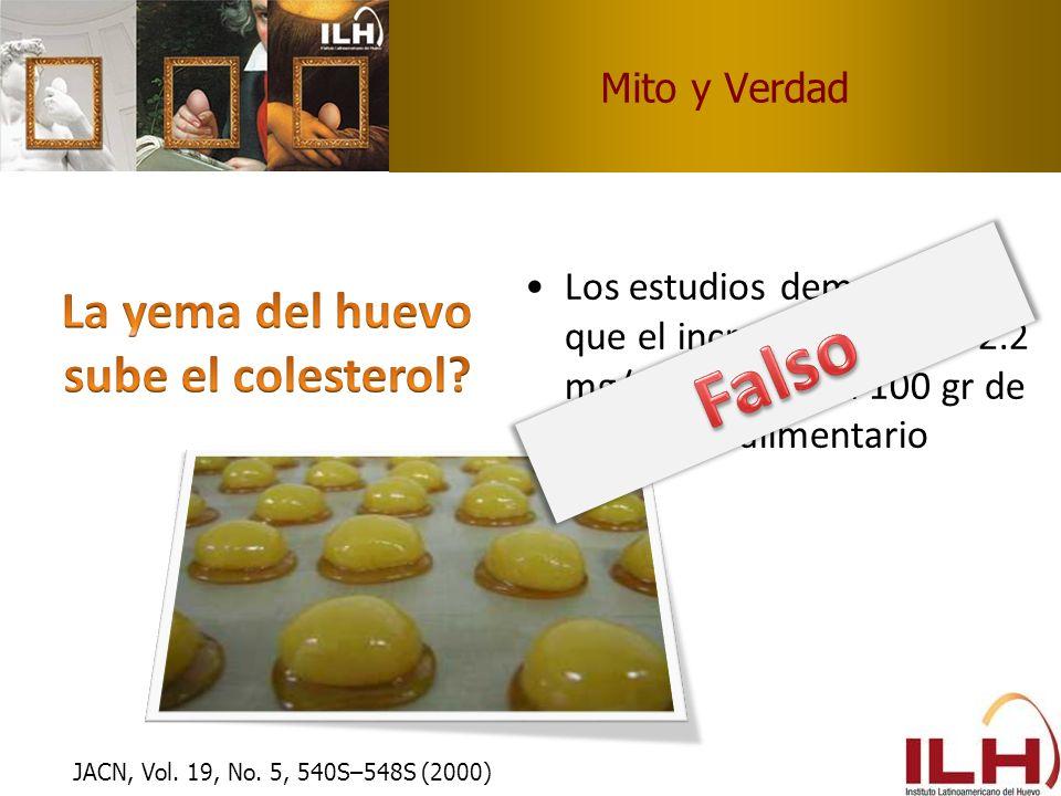 Mito y Verdad Los estudios demuestran que el incremento es de 2.2 mg/ del, por cada 100 gr de colesterol alimentario JACN, Vol. 19, No. 5, 540S–548S (