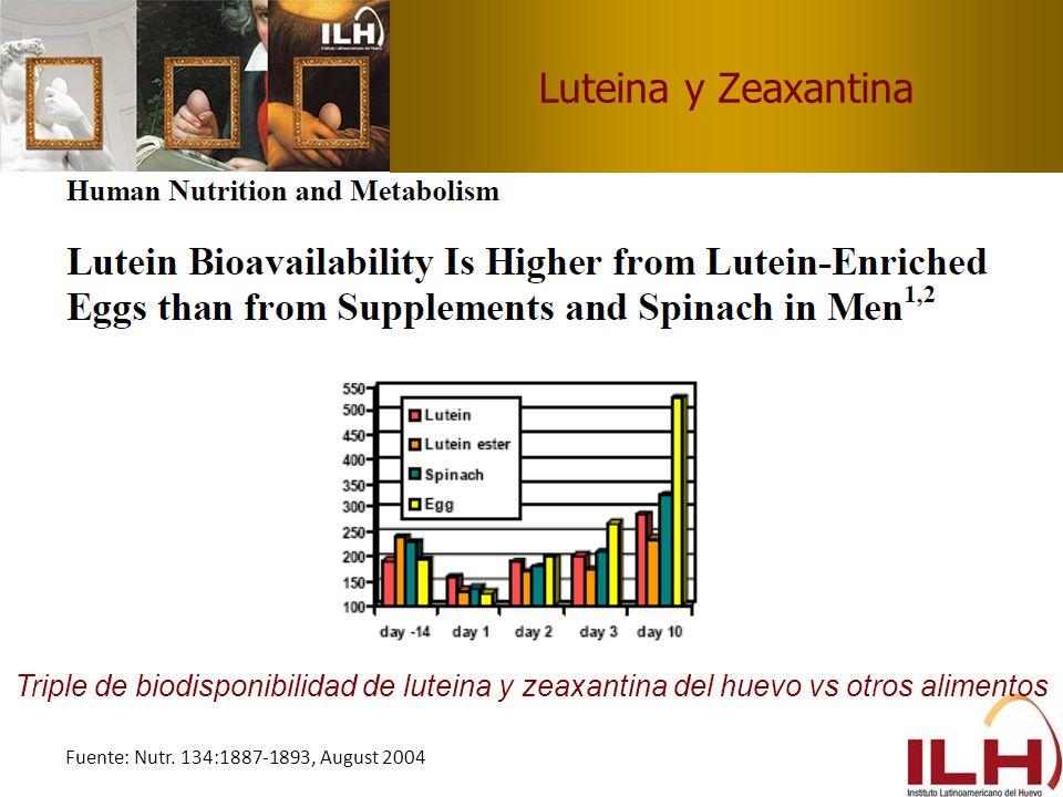 Luteina y Zeaxantina Triple de biodisponibilidad de luteina y zeaxantina del huevo vs otros alimentos Fuente: Nutr. 134:1887-1893, August 2004