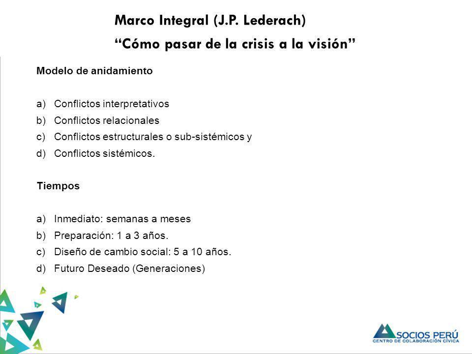 Marco Integral (J.P. Lederach) Cómo pasar de la crisis a la visión Modelo de anidamiento a)Conflictos interpretativos b)Conflictos relacionales c)Conf