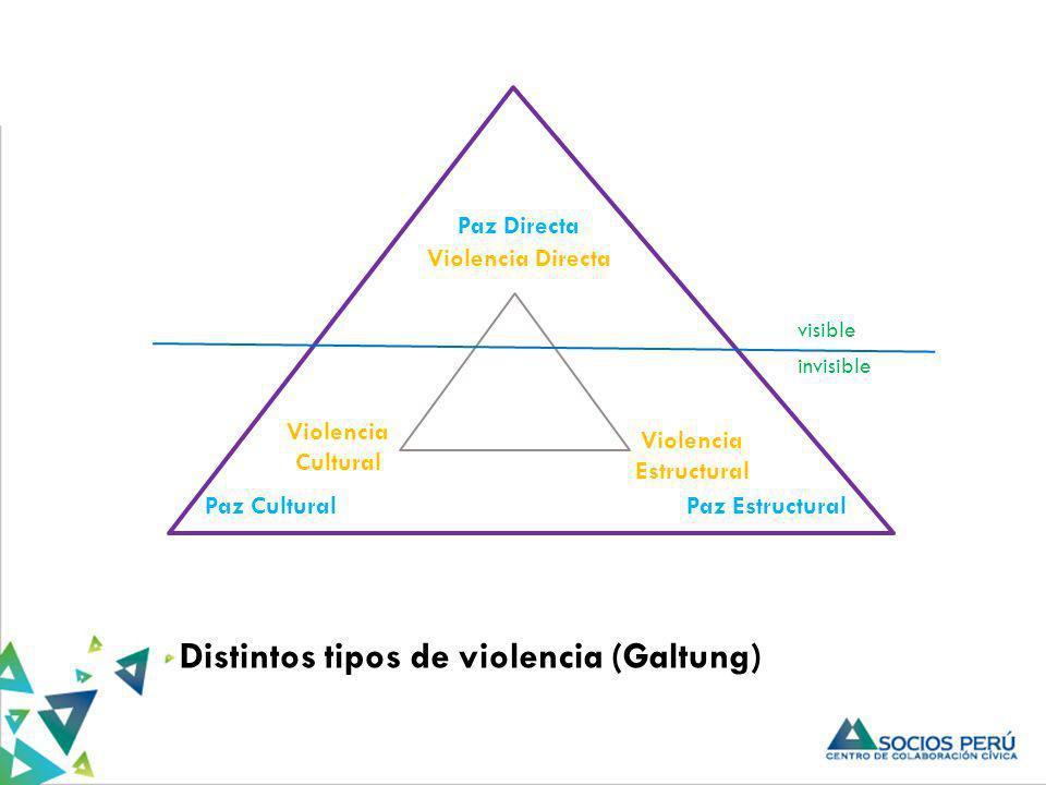 Distintos tipos de violencia (Galtung) Violencia Directa Violencia Cultural Violencia Estructural Paz CulturalPaz Estructural Paz Directa visible invi
