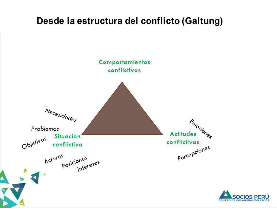 Desde la estructura del conflicto (Galtung) Comportamientos conflictivos Situación conflictiva Actitudes conflictivas Actores Percepciones Objetivos P