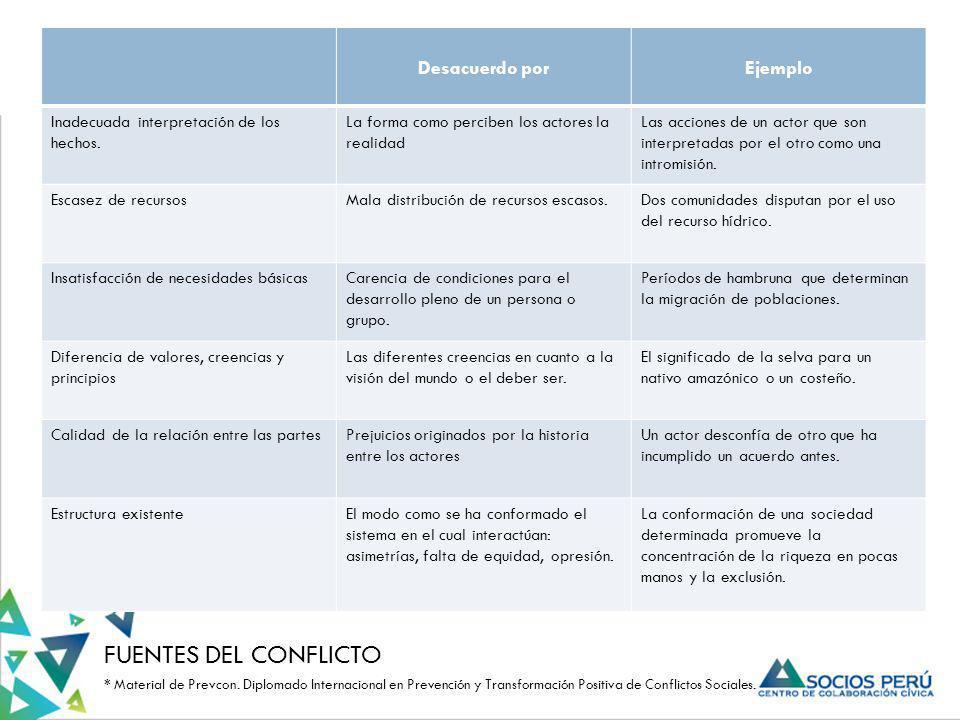 FUENTES DEL CONFLICTO * Material de Prevcon. Diplomado Internacional en Prevención y Transformación Positiva de Conflictos Sociales. Desacuerdo porEje