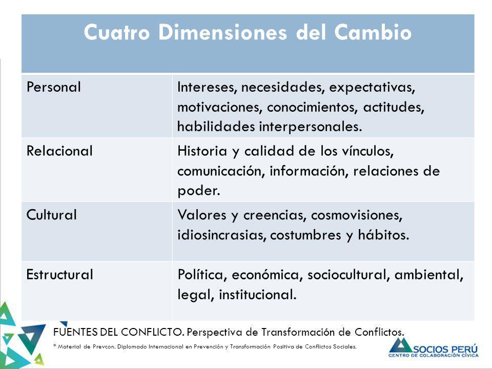 FUENTES DEL CONFLICTO. Perspectiva de Transformación de Conflictos. * Material de Prevcon. Diplomado Internacional en Prevención y Transformación Posi