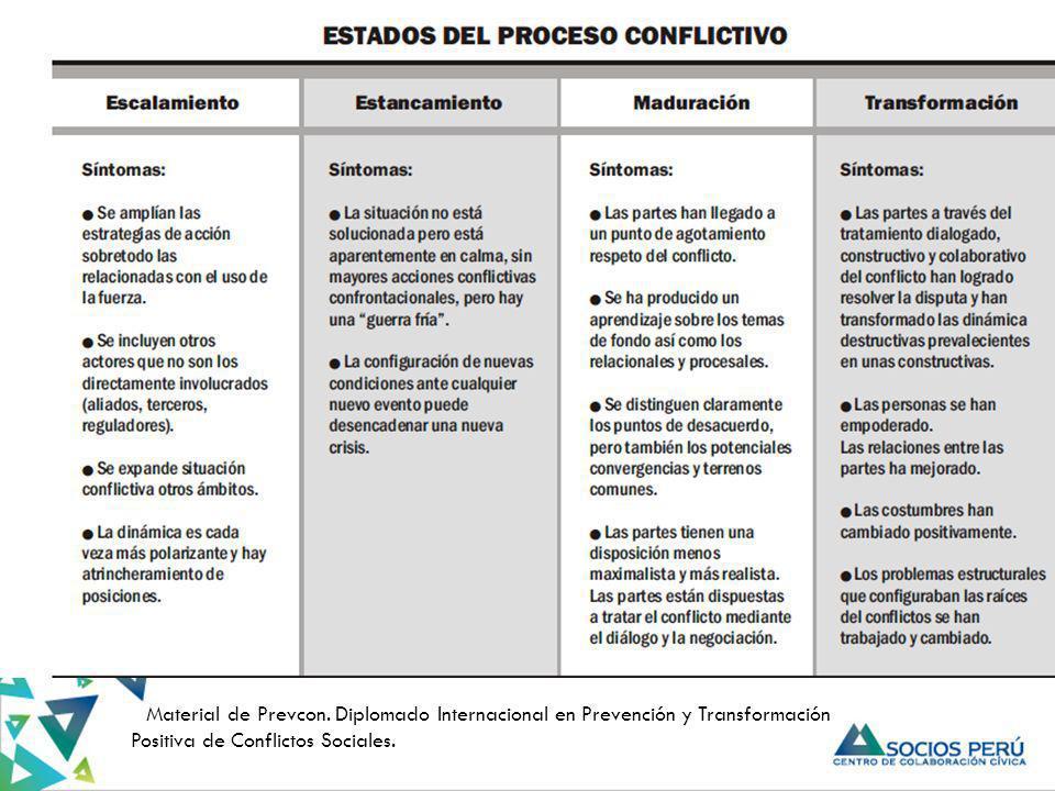 * Material de Prevcon. Diplomado Internacional en Prevención y Transformación Positiva de Conflictos Sociales.