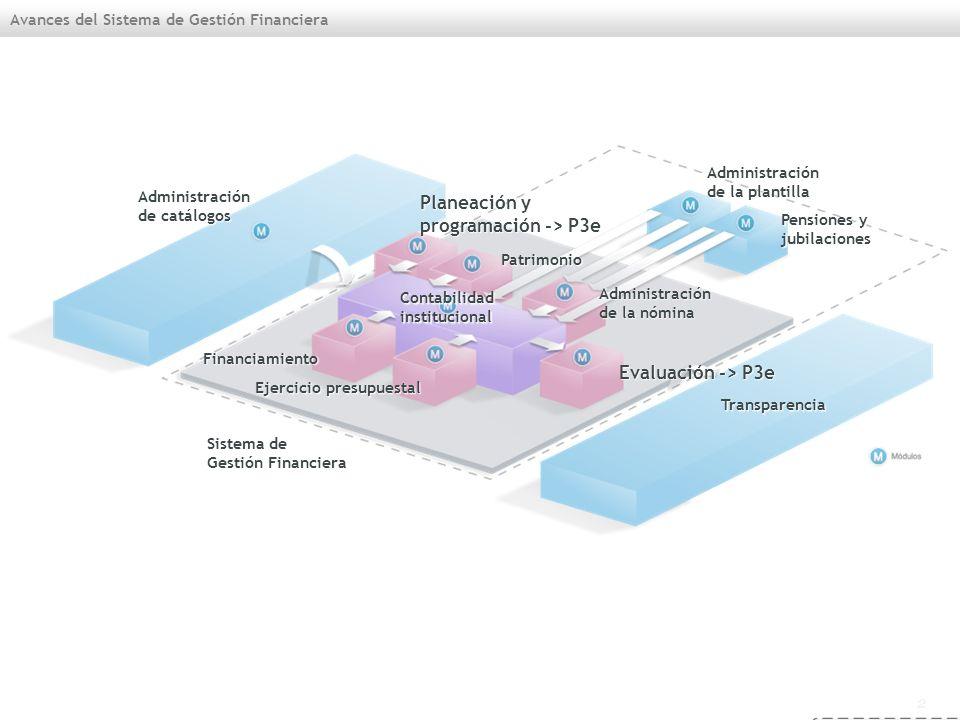 2 Avances del Sistema de Gestión Financiera Transparencia Pensiones y jubilaciones Administración de la plantilla Administración de catálogos Sistema