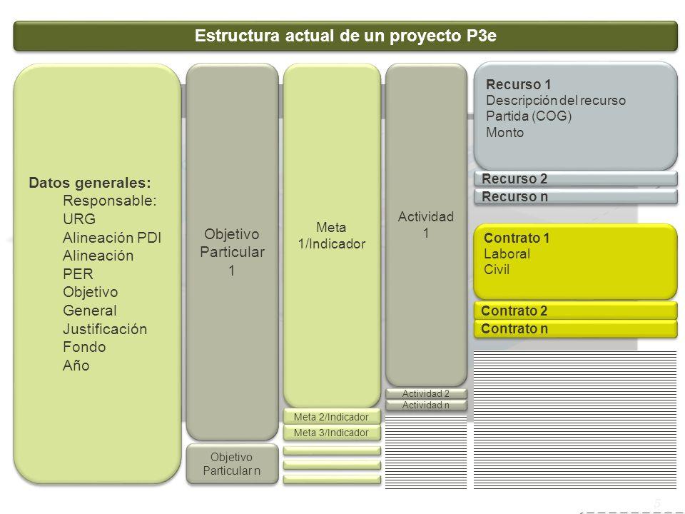 Sistema de servicio social 5 Estructura actual de un proyecto P3e Datos generales: Responsable: URG Alineación PDI Alineación PER Objetivo General Jus