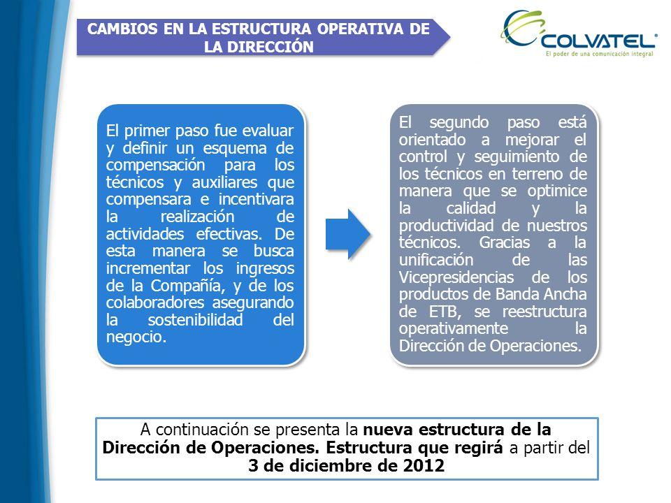CAMBIOS EN LA ESTRUCTURA OPERATIVA DE LA DIRECCIÓN A continuación se presenta la nueva estructura de la Dirección de Operaciones. Estructura que regir