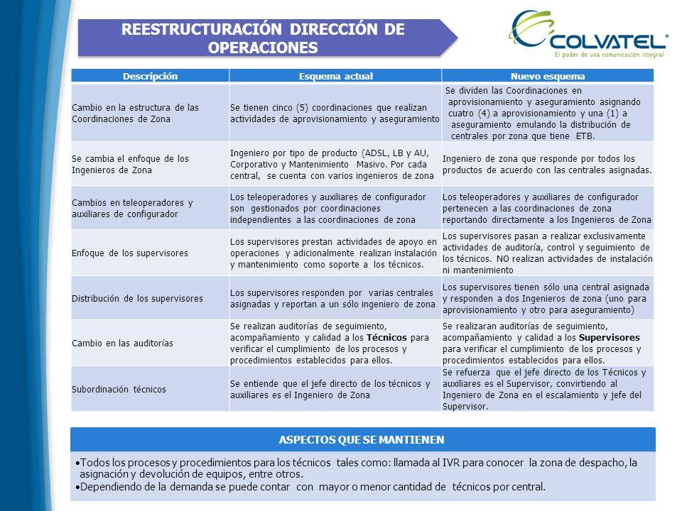 REESTRUCTURACIÓN DIRECCIÓN DE OPERACIONES DescripciónEsquema actualNuevo esquema Cambio en la estructura de las Coordinaciones de Zona Se tienen cinco
