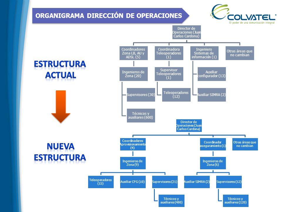 ORGANIGRAMA DIRECCIÓN DE OPERACIONES Director de Operaciones (Juan Carlos Cardona) Coordinadores Zona LB, AU y ADSL (5) Ingenieros de Zona (20) Superv
