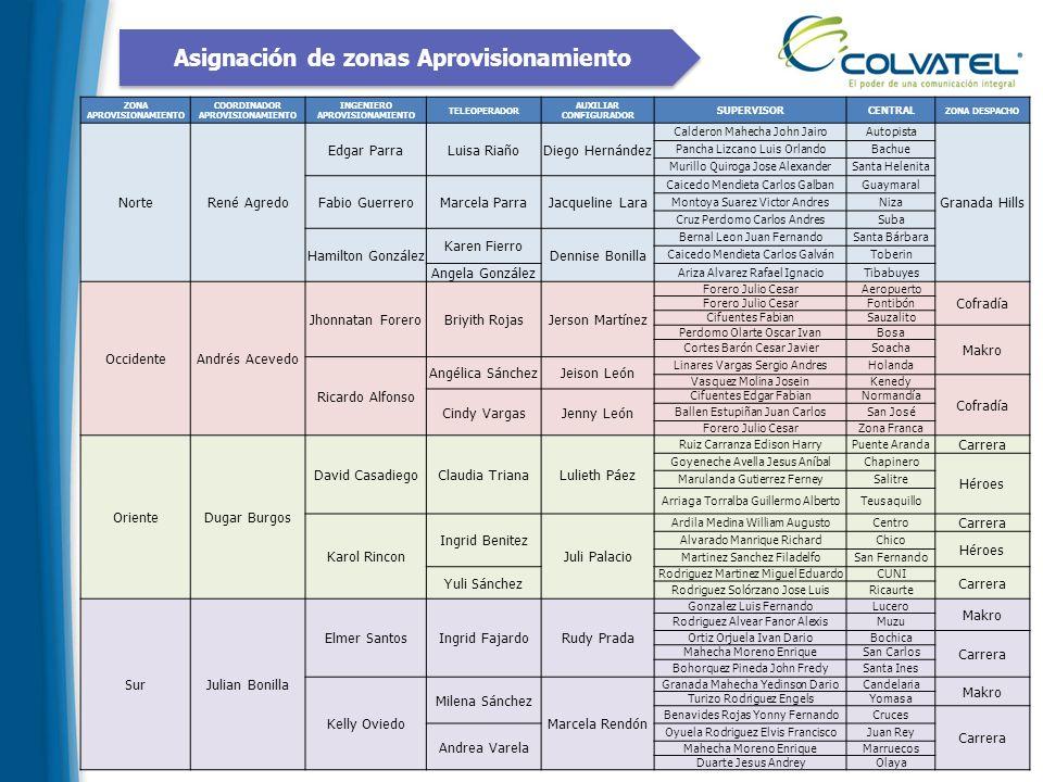 Asignación de zonas Aprovisionamiento ZONA APROVISIONAMIENTO COORDINADOR APROVISIONAMIENTO INGENIERO APROVISIONAMIENTO TELEOPERADOR AUXILIAR CONFIGURA