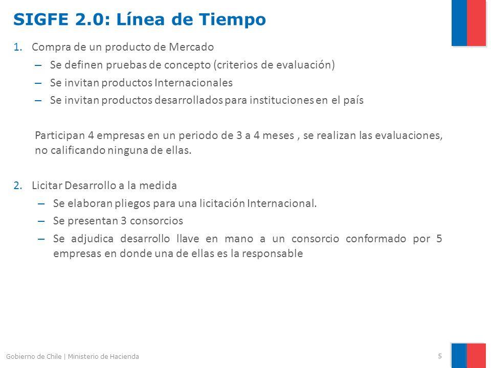 SIGFE 2.0: Línea de Tiempo 1.Compra de un producto de Mercado – Se definen pruebas de concepto (criterios de evaluación) – Se invitan productos Intern