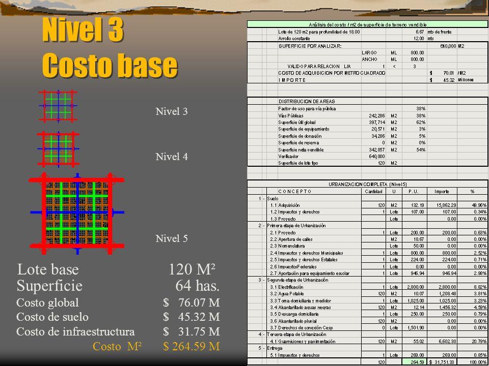 Superficie 64 has. Costo global $ 76.07 M Costo de suelo $ 45.32 M Costo de infraestructura $ 31.75 M Costo M² $ 264.59 M Nivel 3 Costo base Lote base