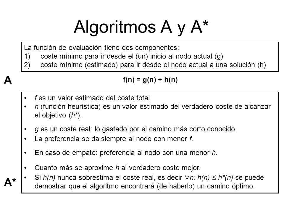 Algoritmos A y A* La función de evaluación tiene dos componentes: 1)coste mínimo para ir desde el (un) inicio al nodo actual (g) 2)coste mínimo (estim