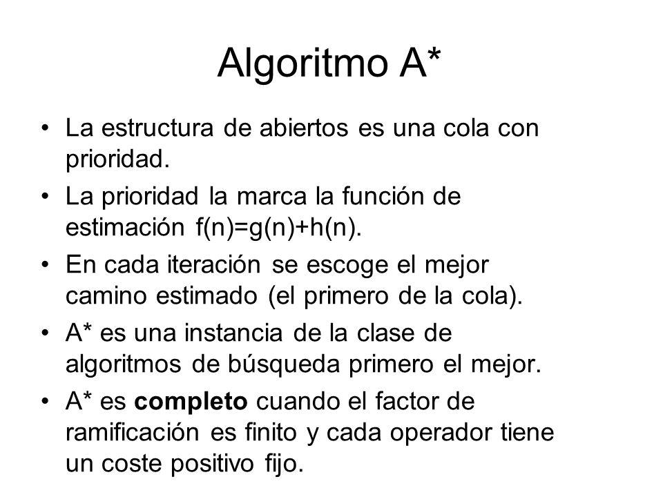 Algoritmo A* La estructura de abiertos es una cola con prioridad. La prioridad la marca la función de estimación f(n)=g(n)+h(n). En cada iteración se