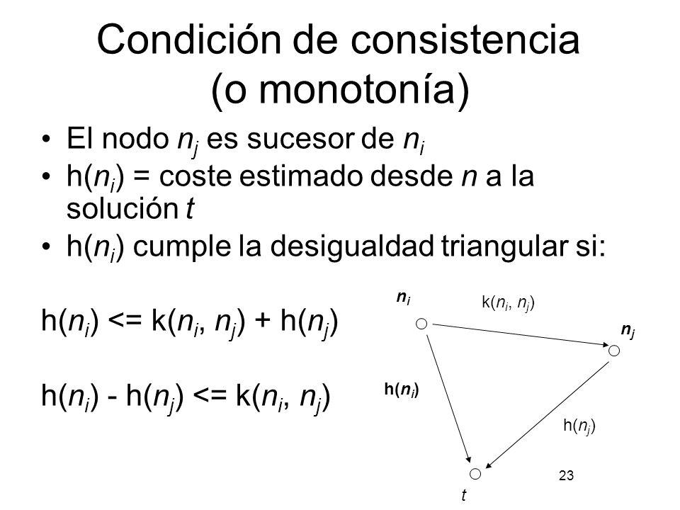 Condición de consistencia (o monotonía) El nodo n j es sucesor de n i h(n i ) = coste estimado desde n a la solución t h(n i ) cumple la desigualdad t