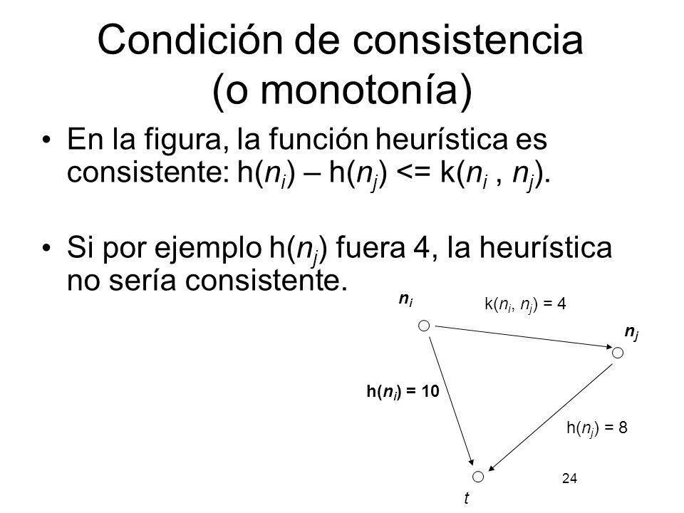 Condición de consistencia (o monotonía) En la figura, la función heurística es consistente: h(n i ) – h(n j ) <= k(n i, n j ). Si por ejemplo h(n j )