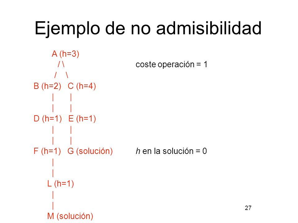 Ejemplo de no admisibilidad A (h=3) / \coste operación = 1 / \ B (h=2) C (h=4) | | D (h=1) E (h=1) | | F (h=1) G (solución) h en la solución = 0 | L (
