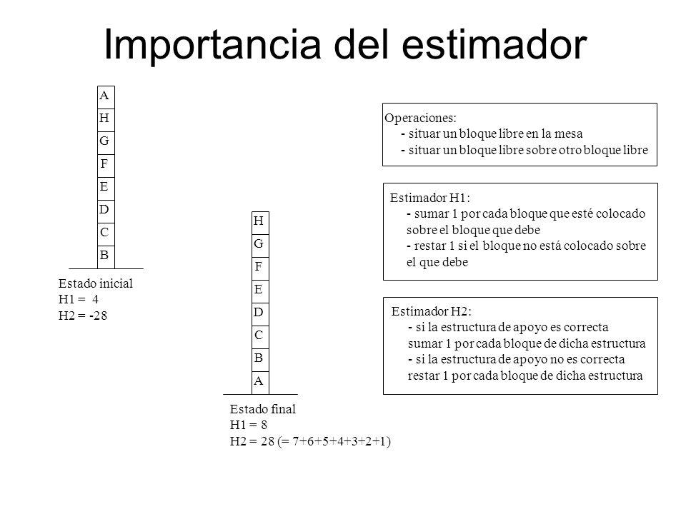 Importancia del estimador BCDEFGHAABCDEFGH Estado inicial H1 = 4 H2 = -28 Estado final H1 = 8 H2 = 28 (= 7+6+5+4+3+2+1) Operaciones: - situar un bloqu