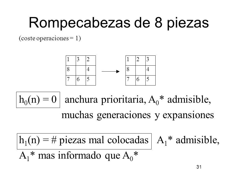 Rompecabezas de 8 piezas 31 (coste operaciones = 1) h 0 (n) = 0 anchura prioritaria, A 0 * admisible, muchas generaciones y expansiones h 1 (n) = # pi