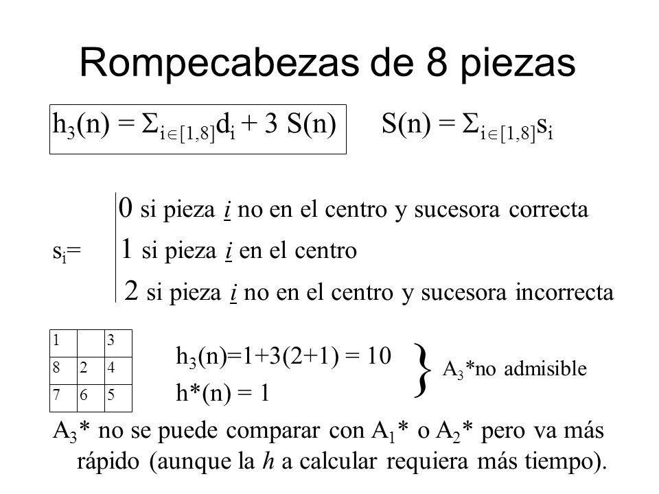 h 3 (n) = i [1,8] d i + 3 S(n) S(n) = i [1,8] s i 0 si pieza i no en el centro y sucesora correcta s i = 1 si pieza i en el centro 2 si pieza i no en