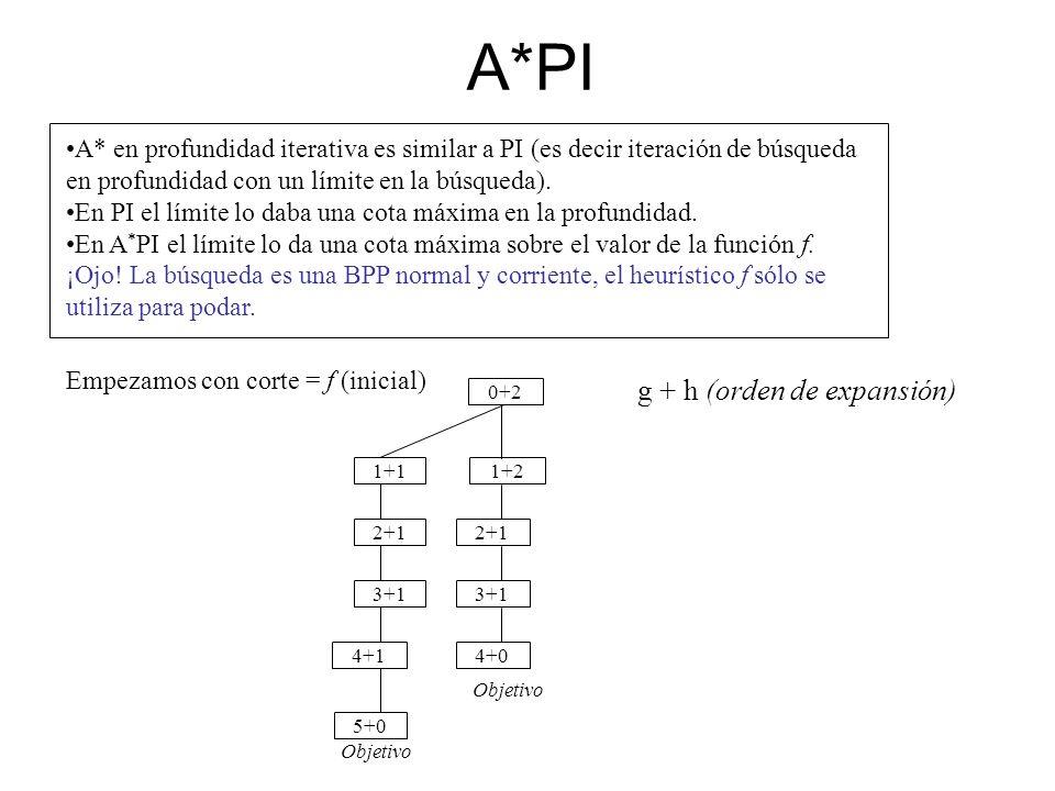 A*PI A* en profundidad iterativa es similar a PI (es decir iteración de búsqueda en profundidad con un límite en la búsqueda). En PI el límite lo daba