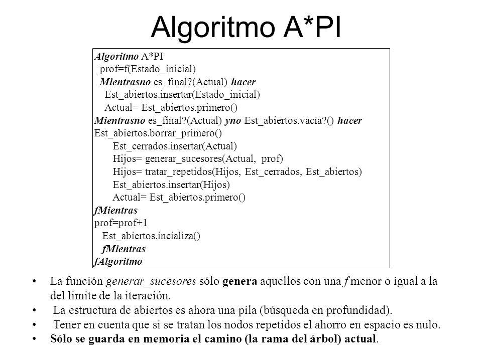Algoritmo A*PI prof=f(Estado_inicial) Mientrasno es_final?(Actual) hacer Est_abiertos.insertar(Estado_inicial) Actual= Est_abiertos.primero() Mientras