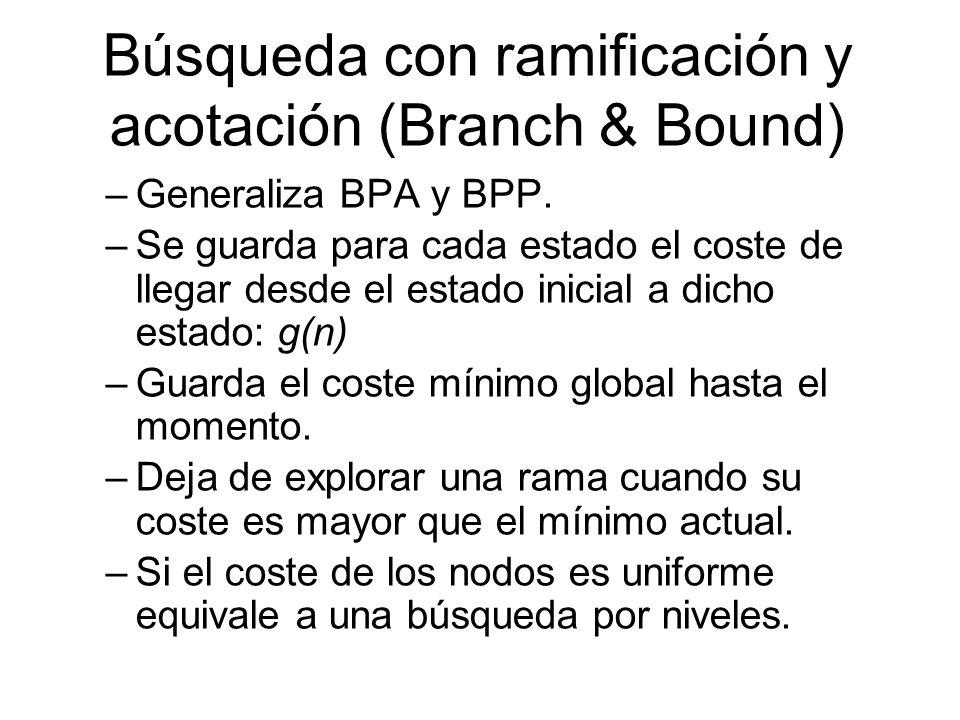 Búsqueda con ramificación y acotación (Branch & Bound) –Generaliza BPA y BPP. –Se guarda para cada estado el coste de llegar desde el estado inicial a