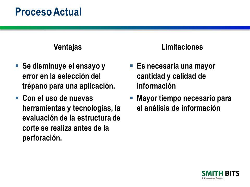 Proceso Actual Ventajas Se disminuye el ensayo y error en la selección del trépano para una aplicación.