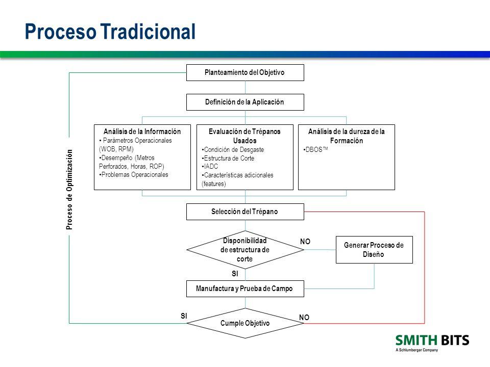 Proceso Tradicional Definición de la Aplicación Análisis de la Información Parámetros Operacionales (WOB, RPM) Desempeño (Metros Perforados, Horas, ROP) Problemas Operacionales Evaluación de Trépanos Usados Condición de Desgaste Estructura de Corte IADC Características adicionales (features) Análisis de la dureza de la Formación DBOS Planteamiento del Objetivo Generar Proceso de Diseño Manufactura y Prueba de Campo Cumple Objetivo NO SI Selección del Trépano Disponibilidad de estructura de corte SI NO Proceso de Optimización
